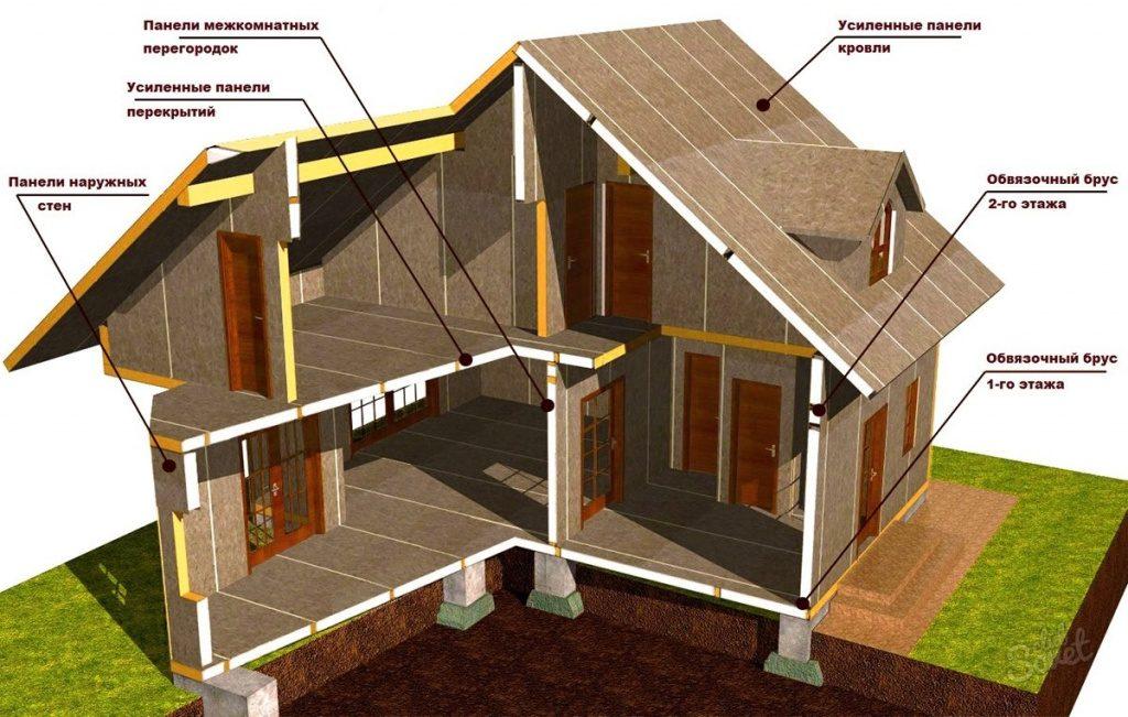 Строительство домов в Крыму - Плюсы и минусы строительства из СИП-панелей1