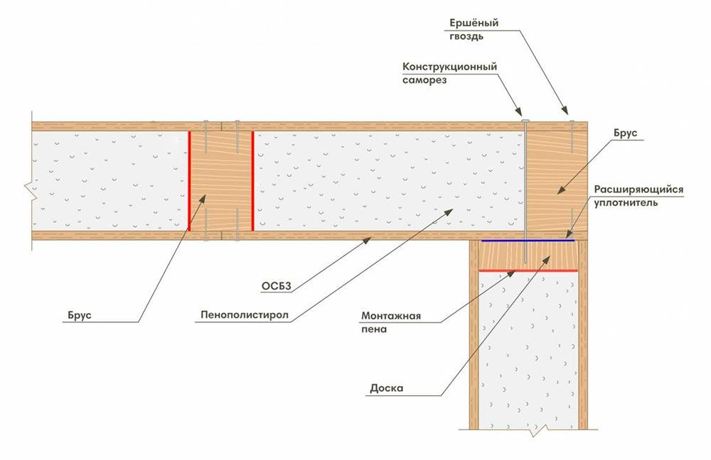 Строительство домов в Крыму - Как отличить настоящую СИП-панель от подделки 1