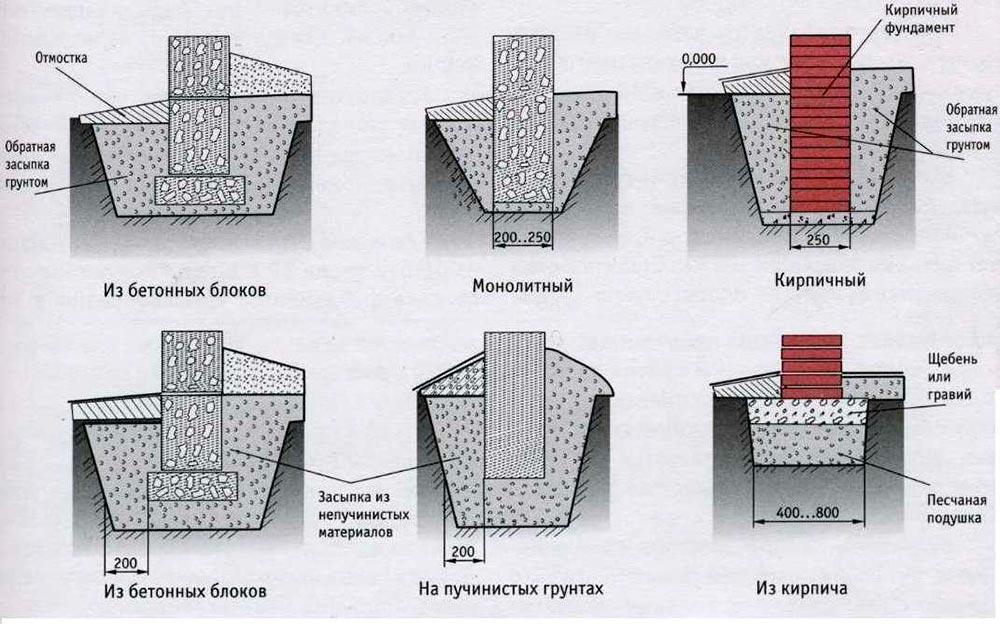 Строительство домов в Крыму - Виды ленточного фундамента