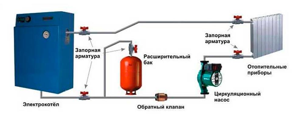Строительство домов в Крыму - Способы отопления дома из СИП панелей 2