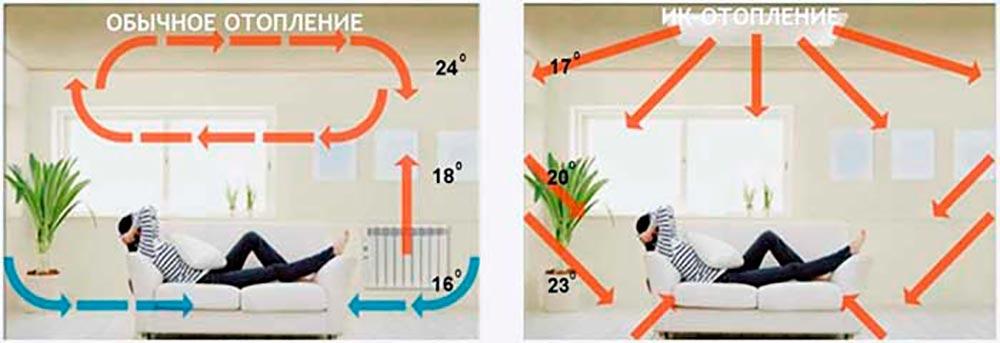 Строительство домов в Крыму - Способы отопления дома из СИП панелей 3