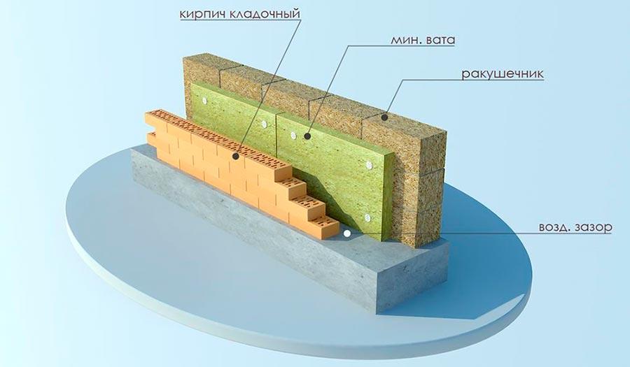 Строительство домов в Крыму - 3 этапа утепления стен дома из ракушечника