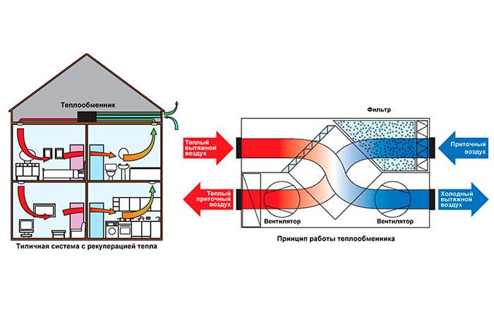 Строительство домов в Крыму - Вентиляция в СИП-доме
