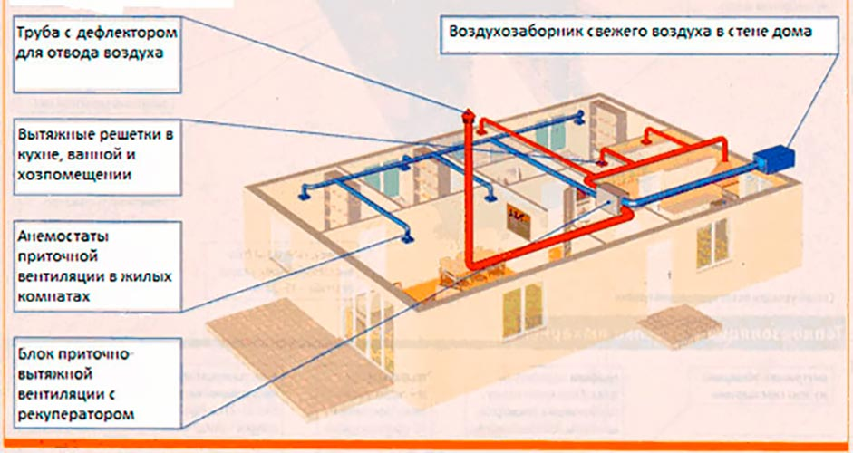 Строительство домов в Крыму - Естественное вентилирование в СИП-панельном доме