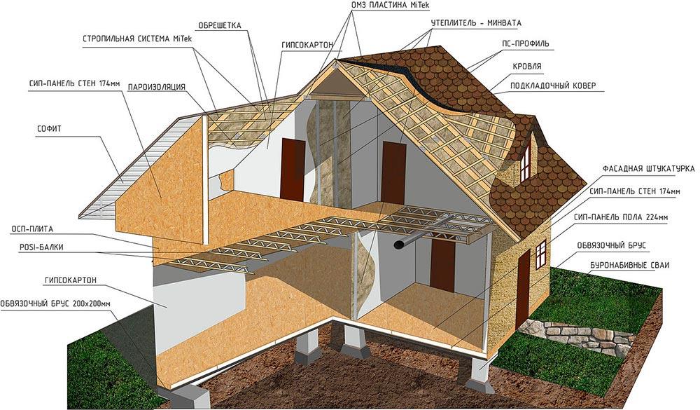 Строительство домов в Крыму - Отделка потолка в доме из СИП панелей 1