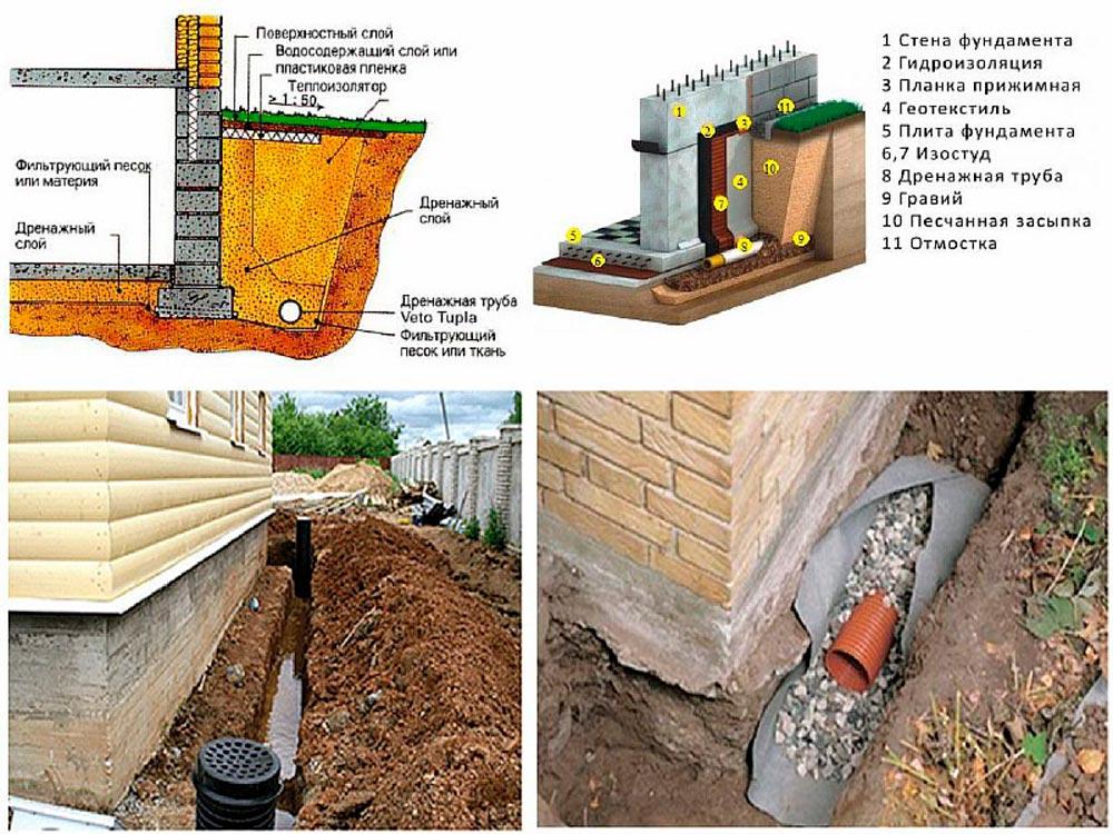 Строительство домов в Крыму - Разновидности дренажных систем
