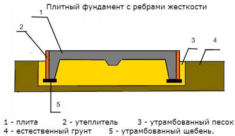 Строительство домов в Крыму - Структура РПП